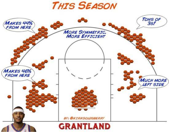 Via Kirk Goldsberry, here's Carmelo's 2013 season, the best of his career.